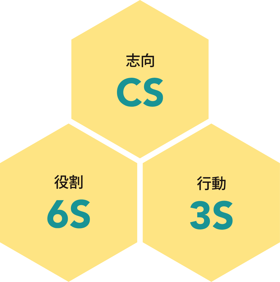 行動指針 志向 CS、役割 6S、行動 3S